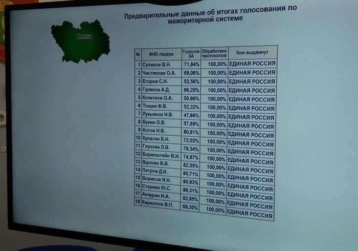 Выборы 2017: итоги через призму рунета-21 фото + 1 видео-