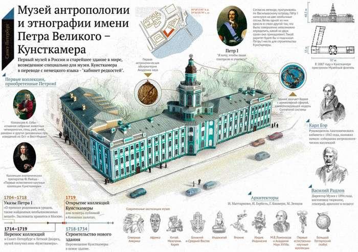 Музей антропологии и этнографии им. Петра Великого-71 фото-