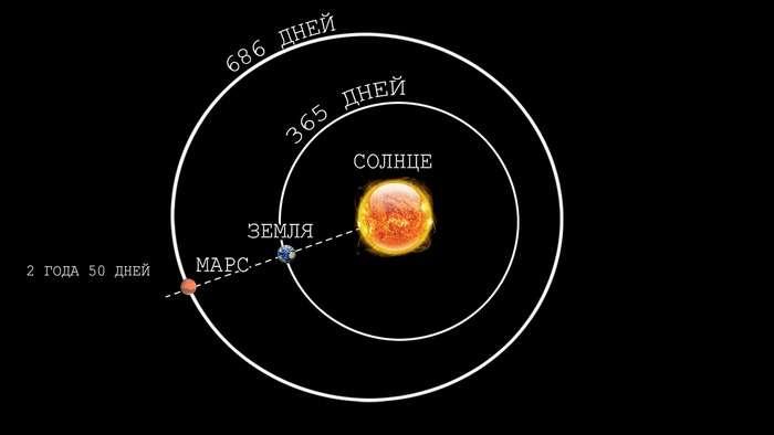 Появились научные доказательства, что жизнь попала на нашу планету с Марса