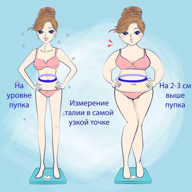 Простой способ проверить, внормели ваш вес