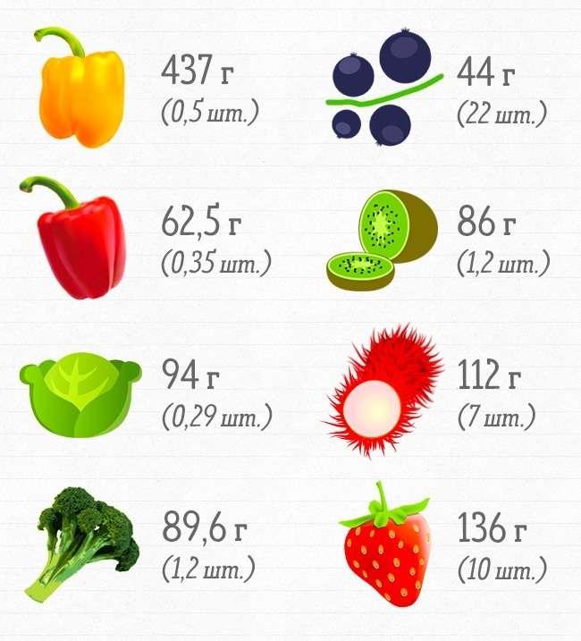Сколько продуктов нужно съесть, чтобы получить суточную норму витаминов