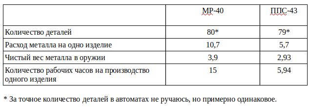 Штурмгевер и штамповка. Правда о автомате Калашникова-5 фото-