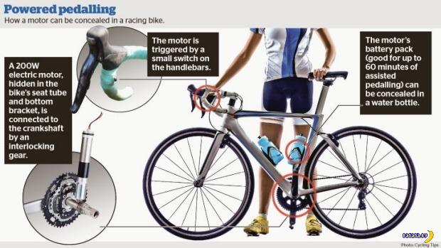 Дисквалификация за моторчик в велосипеде