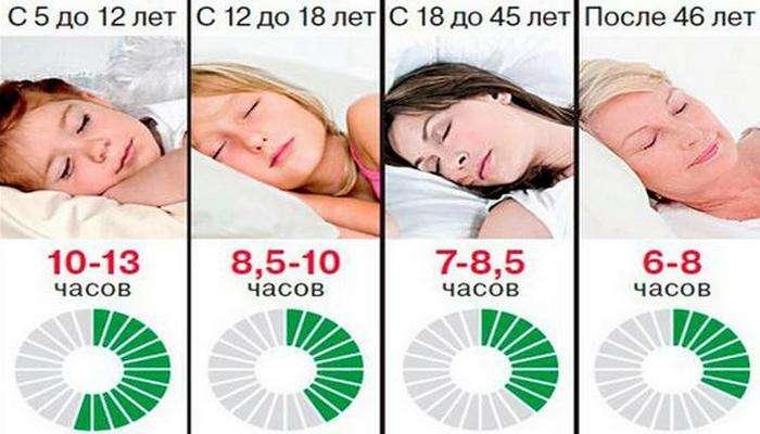Как спать правильно: маленькие хитрости, которые помогут здоровому сну