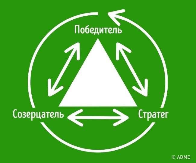 Отреугольнике Карпмана стоит знать всем, кто хочет иметь счастливую семью