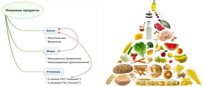Продукты для здоровья мозга, которые должны быть в рационе всех, кому за 30