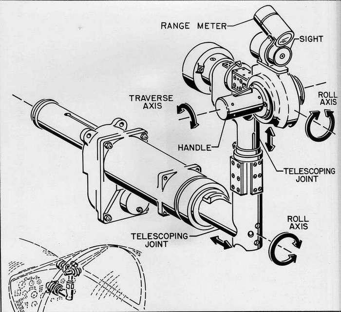 Проекты подвижных пулеметных и пушечных установок для истребителей