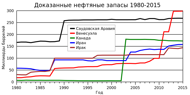 Это в России проблемы? Вы на Саудовскую Аравию посмотрите