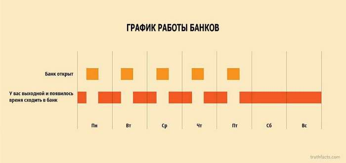 Ироничные факты из нашей жизни в графиках от творческого дуэта Wumo