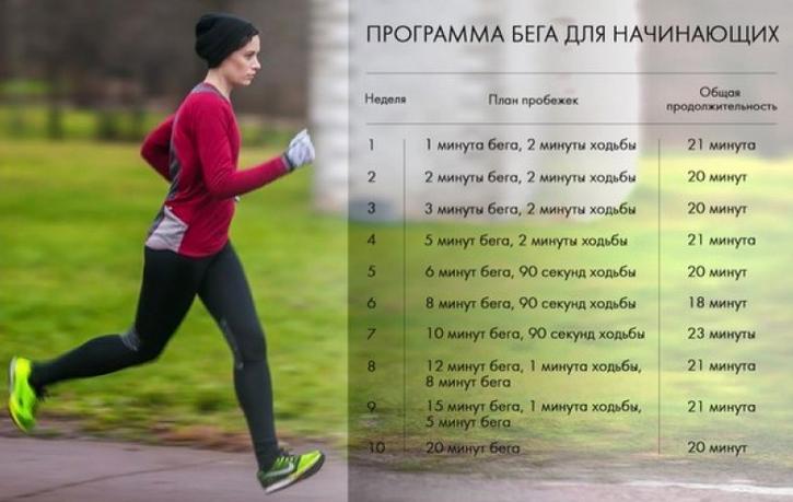 Как похудеть с помощью бега за неделю