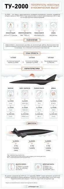 Советская доминанта: орбибомбардировщик Ту-2000Б мог бы уничтожить США...