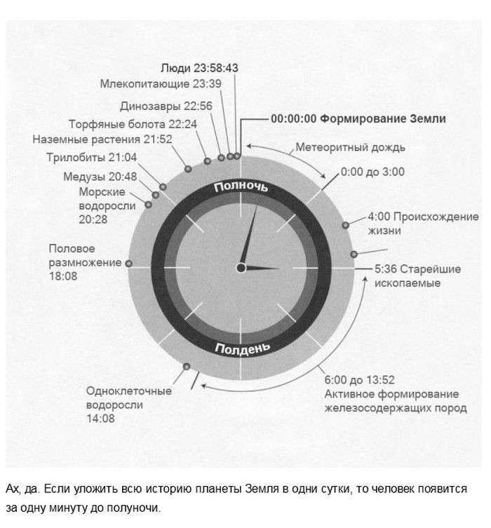 Факты, которые изменят ваше понятие о времени
