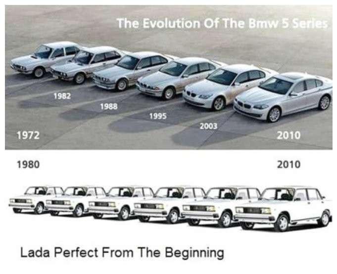 Эволюция вещей и явлений в картинках