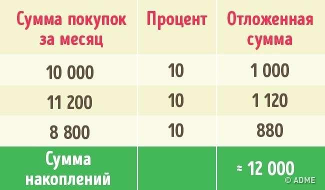 3 способа накопить за год кругленькую сумму, даже если вы транжира