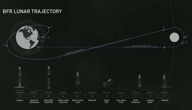 Big Fucing Rocket: 18 новых подробностей об огромной лунной ракете Илона Маска -7 фото-