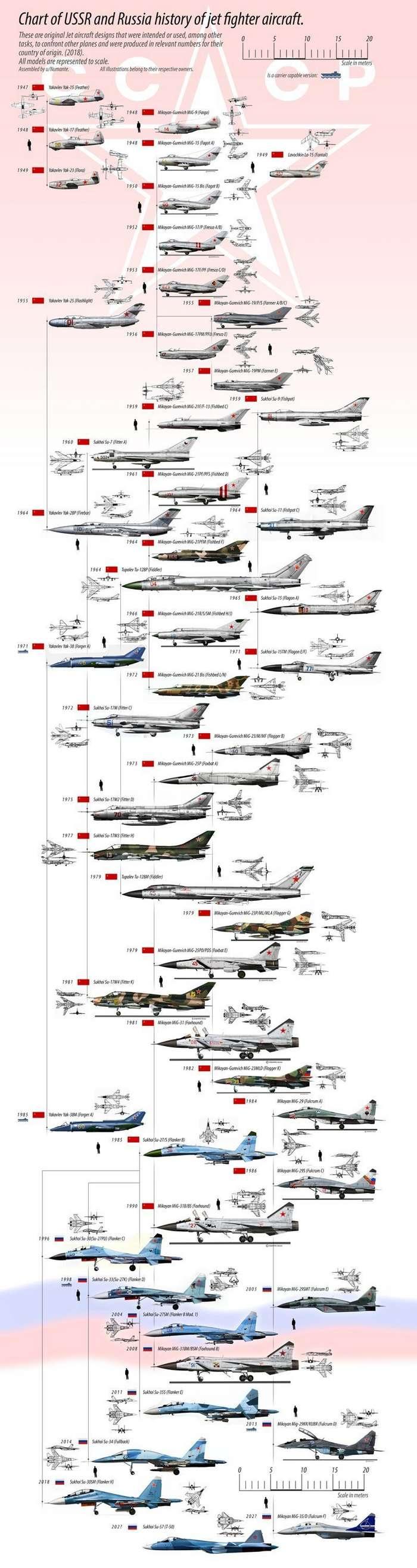 Развитие реактивной авиации СССР и России-2 фото-