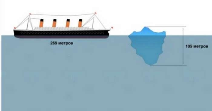 Куда делся айсберг, который потопил «Титаник»?                      Интересное