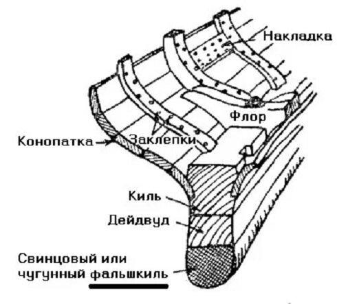 Интересные факты о корпусах деревянных судов-11 фото-