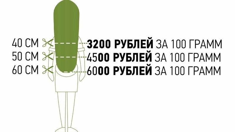 Кровь, сперма, волосы и яйцеклетка: сколько можно заработать, если продать себя по частям                      Интересное
