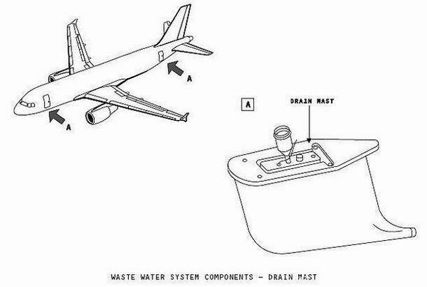 Что происходит с фекалиями, когда Вы смываете их в самолете. Интересное