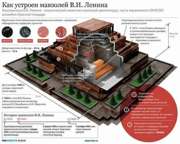Коммунистам предложили самим оплачивать расходы по содержанию Ленина в Мавзолее  Интересное