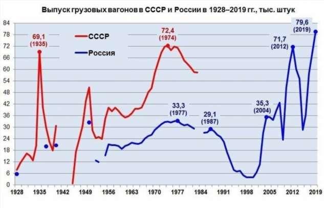 Россия побила рекорд СССР по производству грузовых вагонов  Интересное